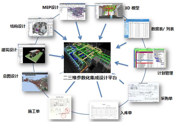 集成电路设计技术就业